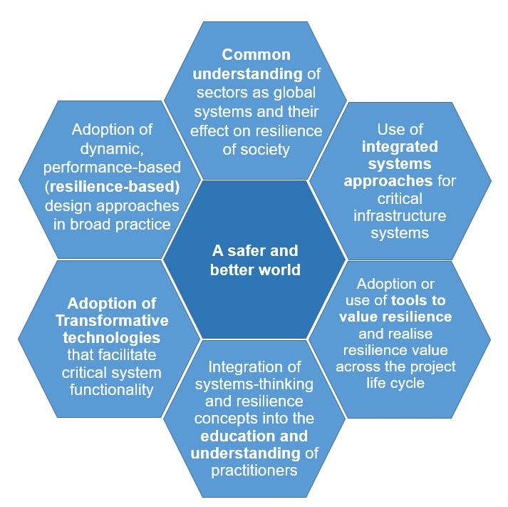 Outcomes of a shift in critical infrastructure resilience
